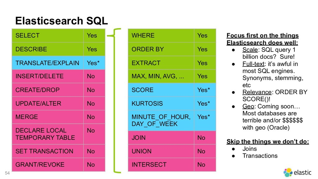 !54 Elasticsearch SQL SELECT Yes DESCRIBE Yes T...