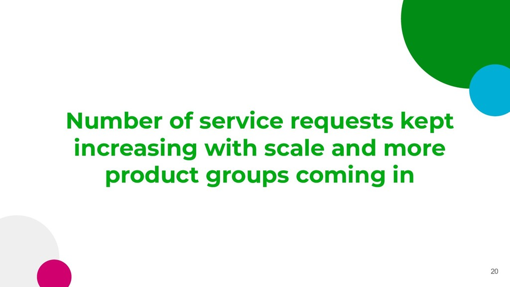 Number of service requests kept increasing with...
