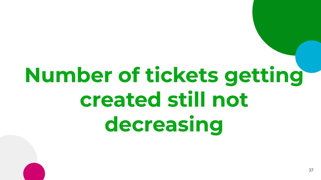 Number of tickets getting created still not dec...
