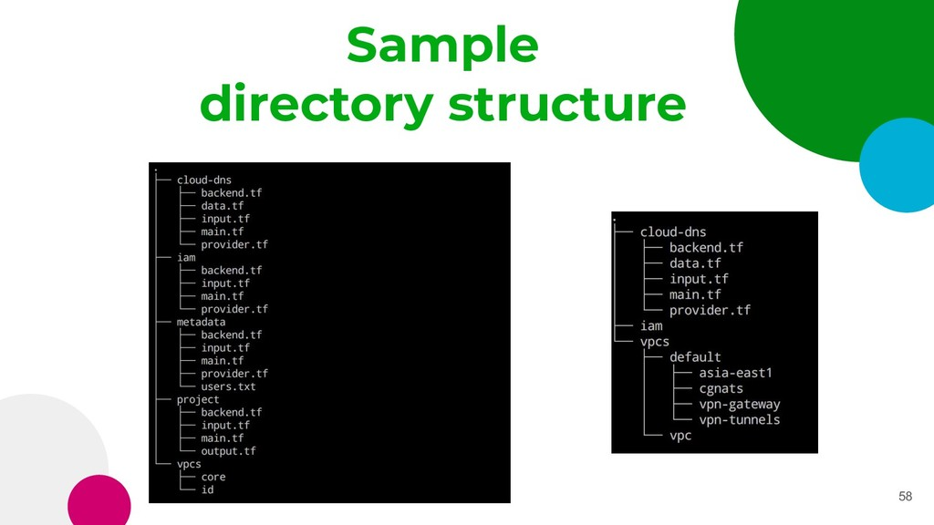 58 Sample directory structure
