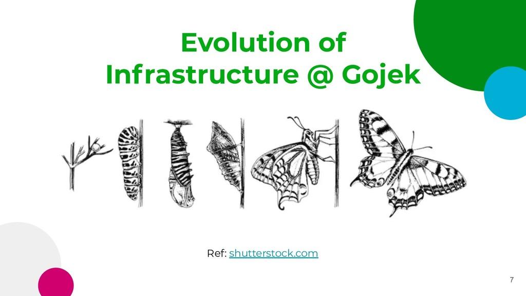 7 Ref: shutterstock.com Evolution of Infrastruc...