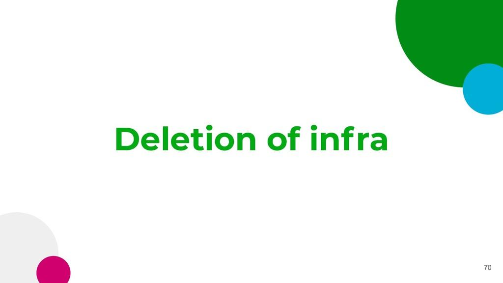 Deletion of infra 70
