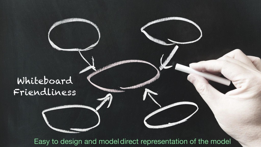 Whiteboard Friendliness Easy to design and mode...