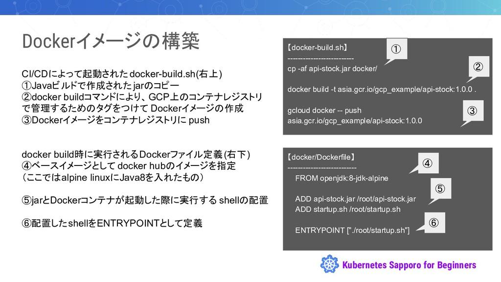 Kubernetes Sapporo for Beginners Dockerイメージの構築 ...