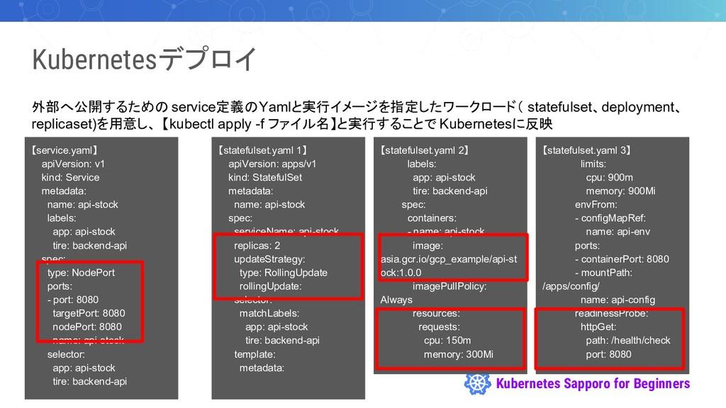 Kubernetes Sapporo for Beginners Kubernetesデプロイ...