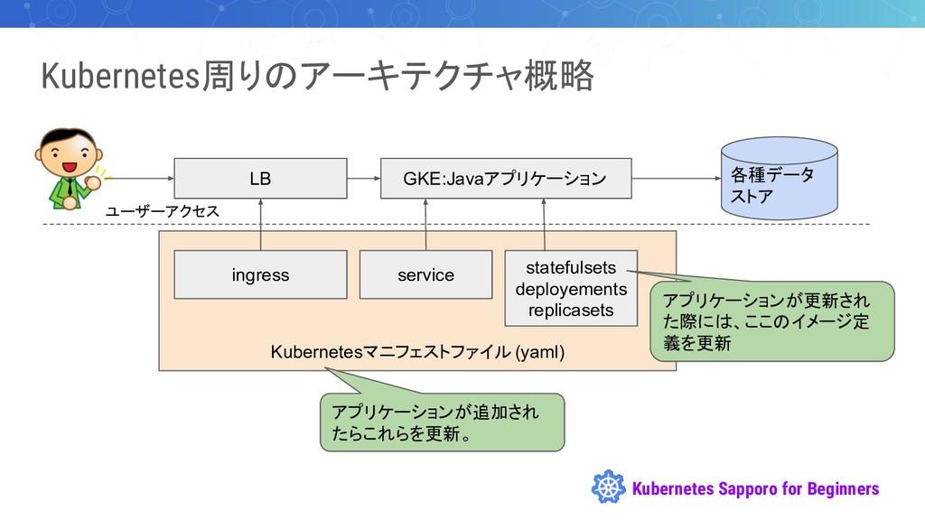 Kubernetes Sapporo for Beginners Kubernetes周りのア...