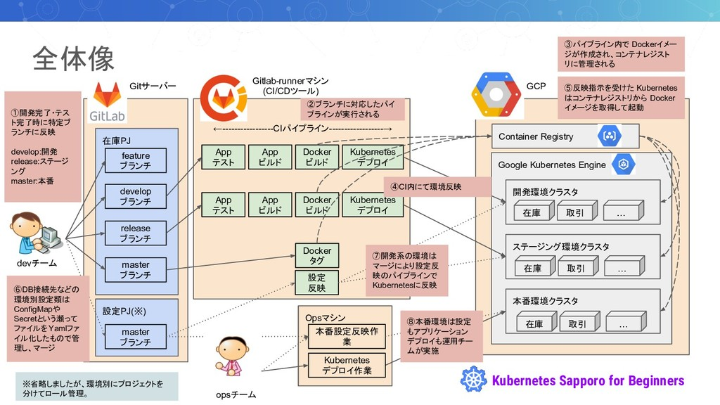 Kubernetes Sapporo for Beginners 在庫PJ Opsマシン 全体...