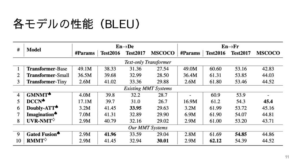 各モデルの性能(BLEU) 11