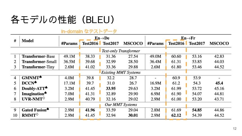 各モデルの性能(BLEU) 12 in-domain なテストデータ