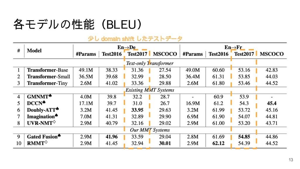 各モデルの性能(BLEU) 13 少し domain shift したテストデータ