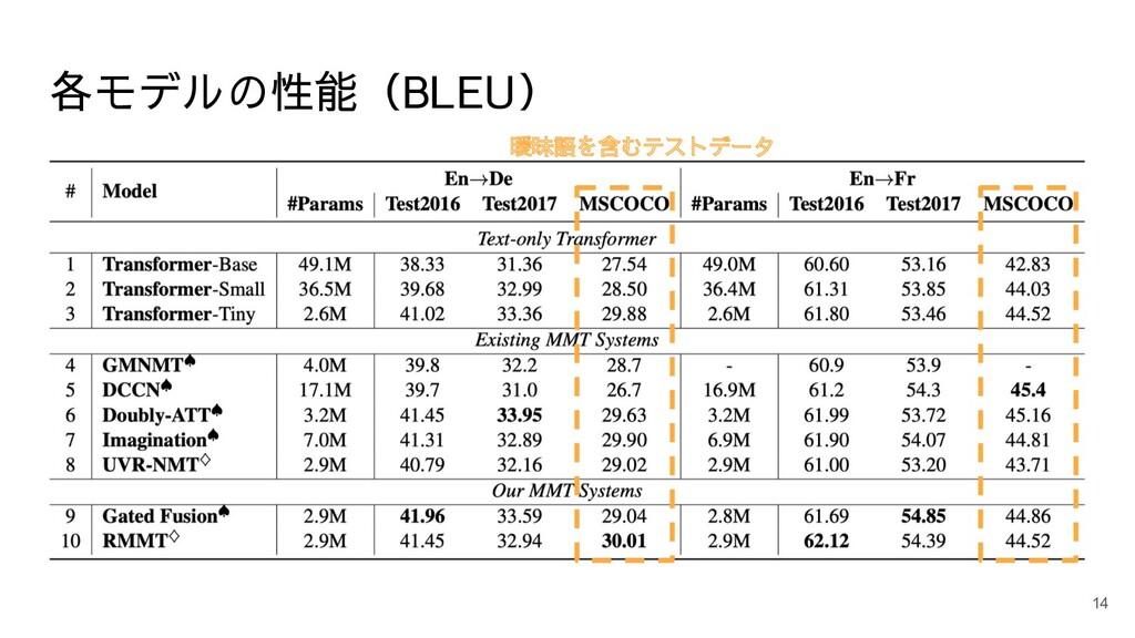 各モデルの性能(BLEU) 14 曖昧語を含むテストデータ