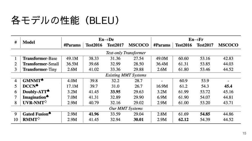 各モデルの性能(BLEU) 15