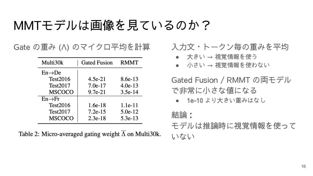 MMTモデルは画像を見ているのか? Gate の重み (Λ) のマイクロ平均を計算 入力文・ト...