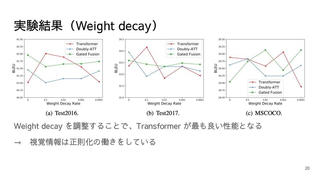 実験結果(Weight decay) Weight decay を調整することで、Transf...