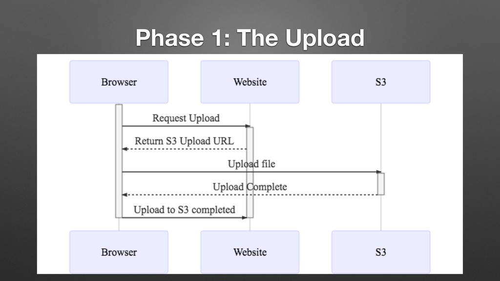 Phase 1: The Upload