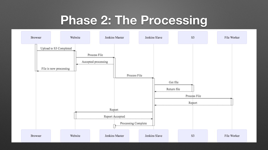Phase 2: The Processing