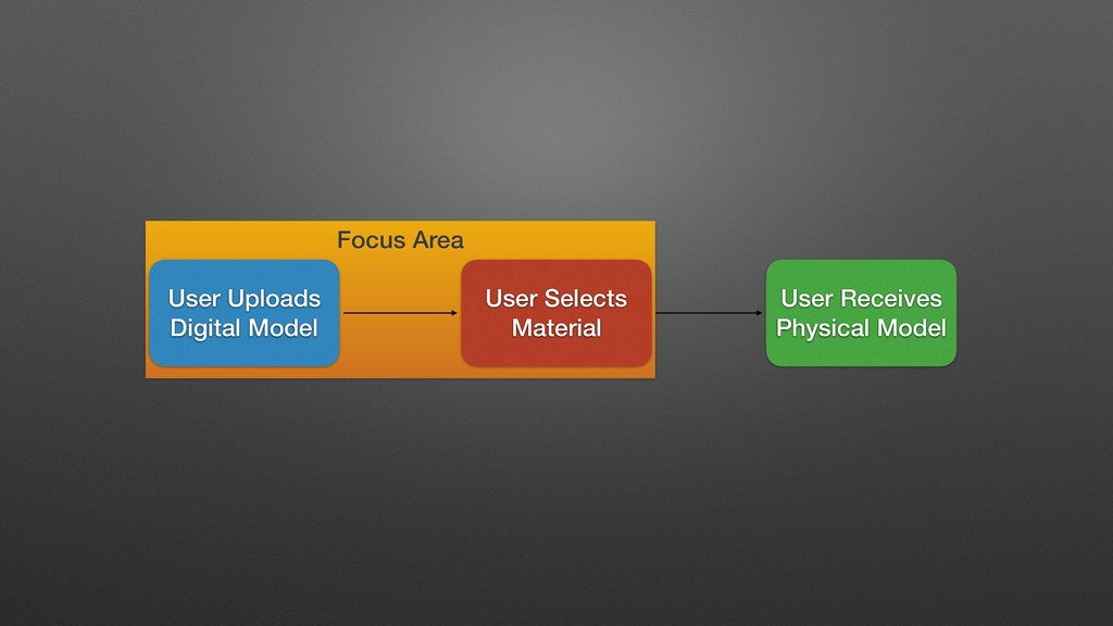 Focus Area User Uploads Digital Model User Rece...
