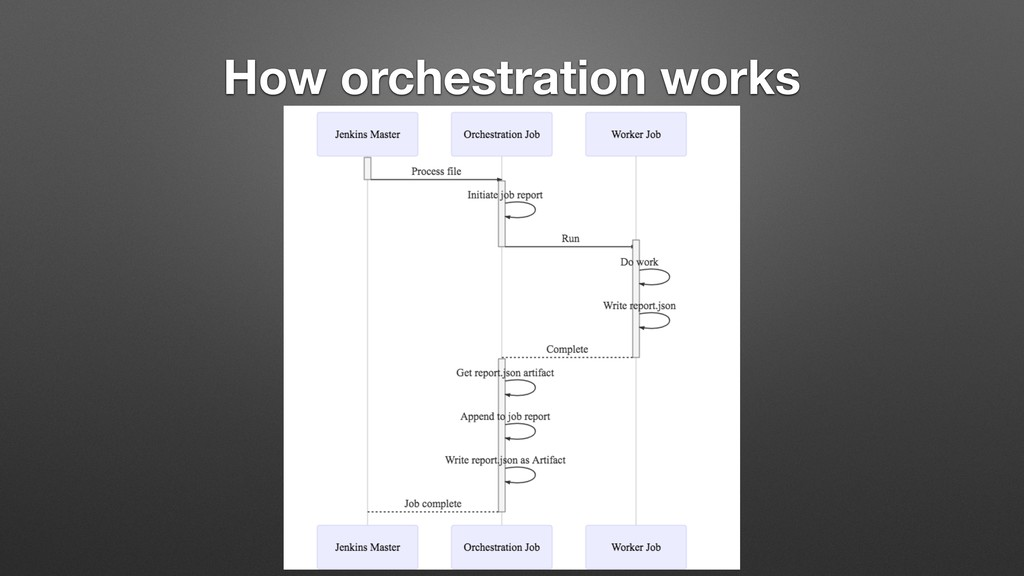 How orchestration works
