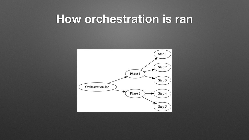 How orchestration is ran