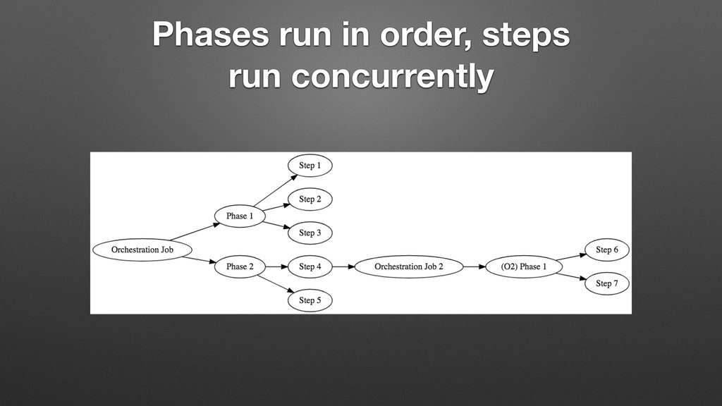 Phases run in order, steps run concurrently