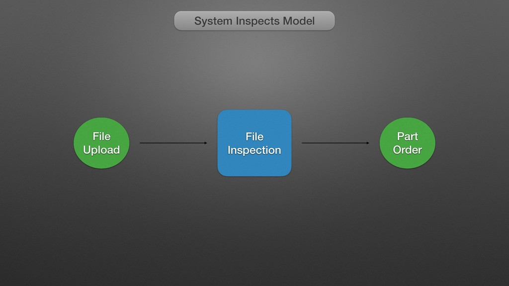 System Inspects Model File Upload File Inspecti...