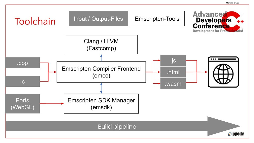 Toolchain Martina Kraus Clang / LLVM (Fastcomp)...