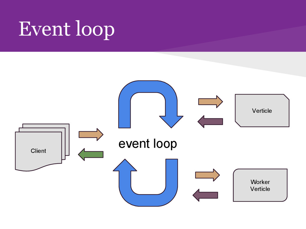 Event loop event loop Client Worker Verticle Ve...