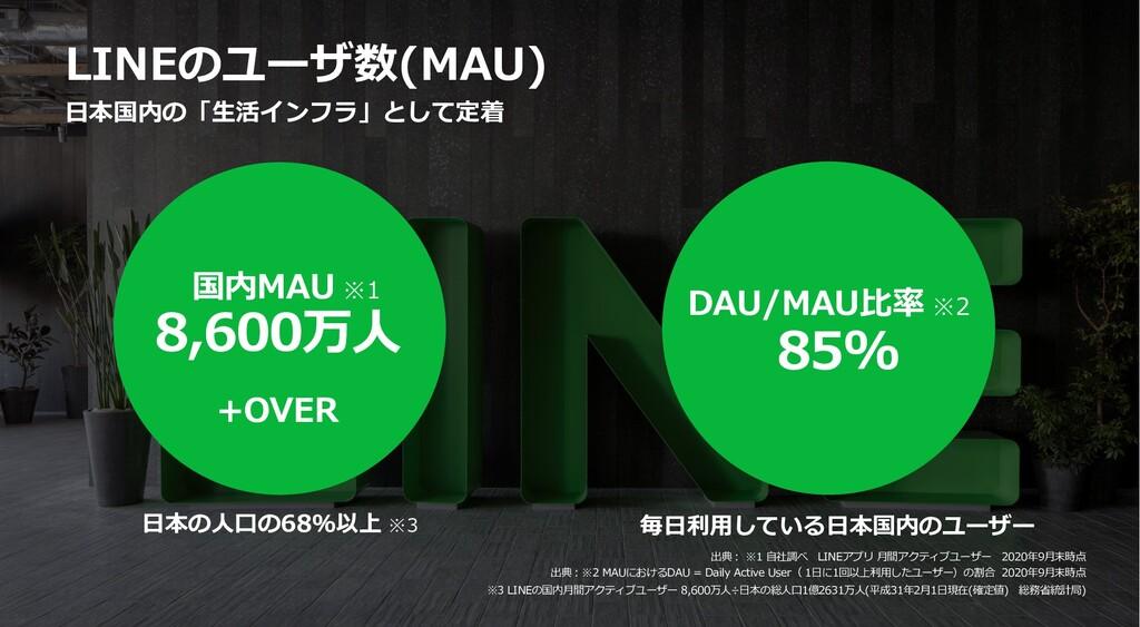 LINEのユーザ数(MAU) 出典︓ ※1 ⾃社調べ LINEアプリ ⽉間アクティブユーザー ...