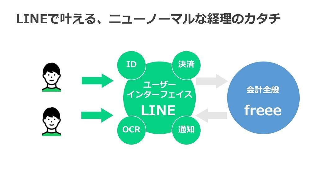 LINEで叶える、ニューノーマルな経理のカタチ 通知 決済 ID OCR ユーザー インターフ...