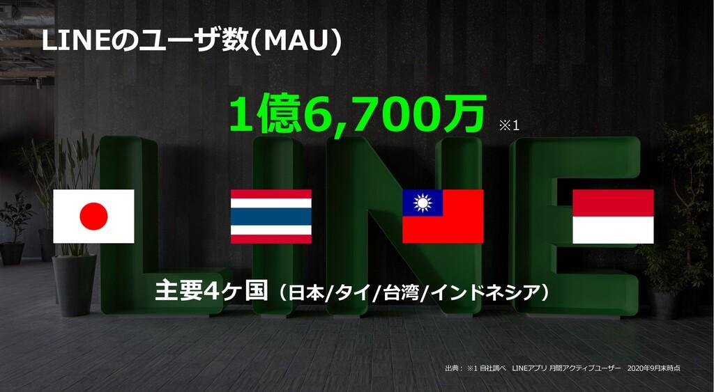 1億6,700万 LINEのユーザ数(MAU) 主要4ヶ国(⽇本/タイ/台湾/インドネシア) ...