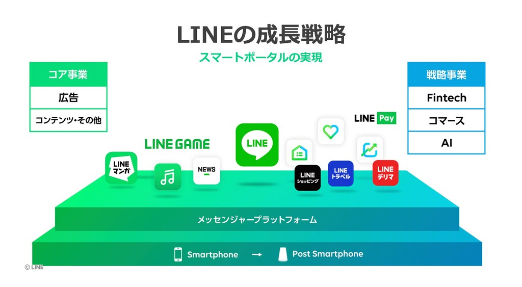 LINEの成⻑戦略 スマートポータルの実現