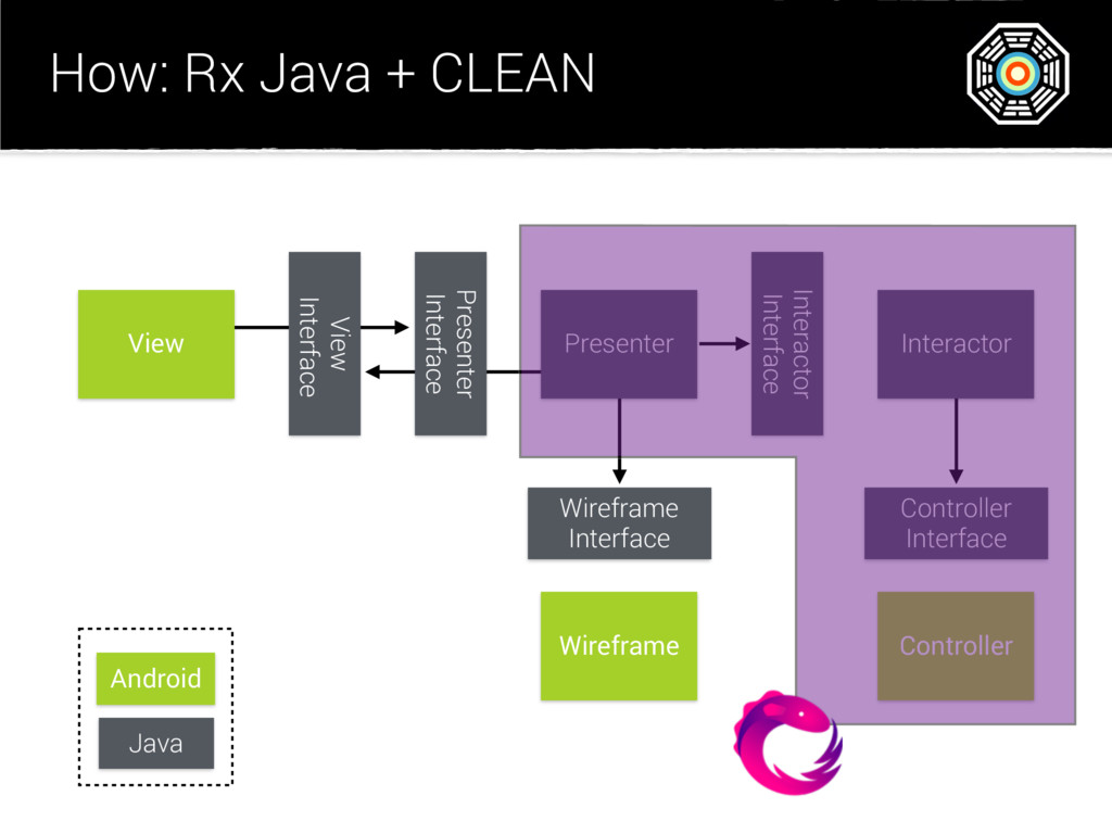 How: Rx Java + CLEAN View View Interface Presen...