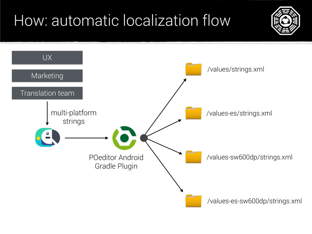 How: automatic localization flow /values/string...