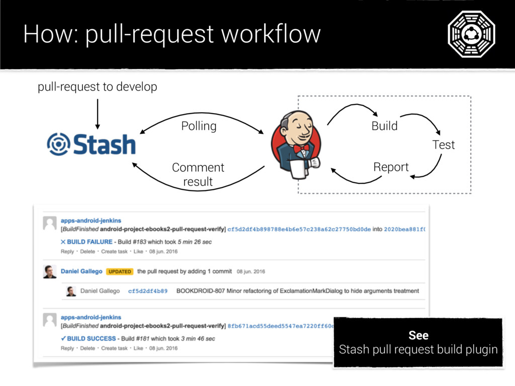 How: pull-request workflow pull-request to deve...