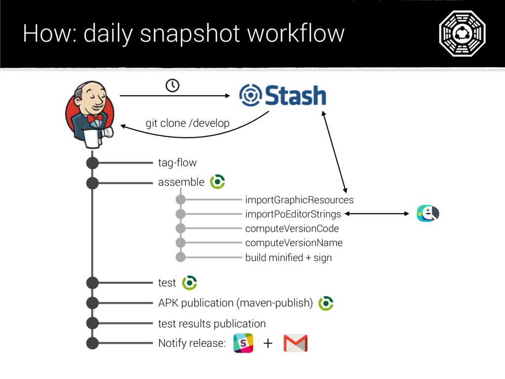 How: daily snapshot workflow tag-flow assemble ...