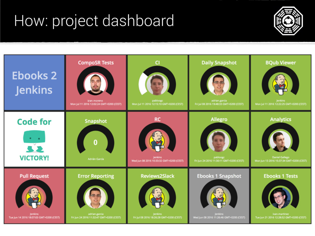 How: project dashboard izan.moreno