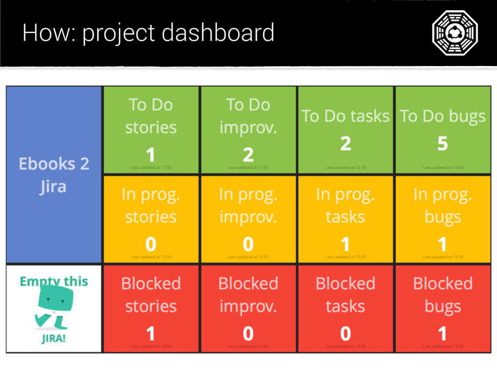 How: project dashboard