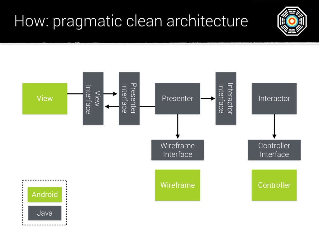 How: pragmatic clean architecture View View Int...
