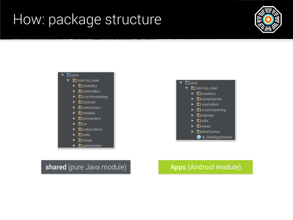 How: package structure shared (pure Java module...