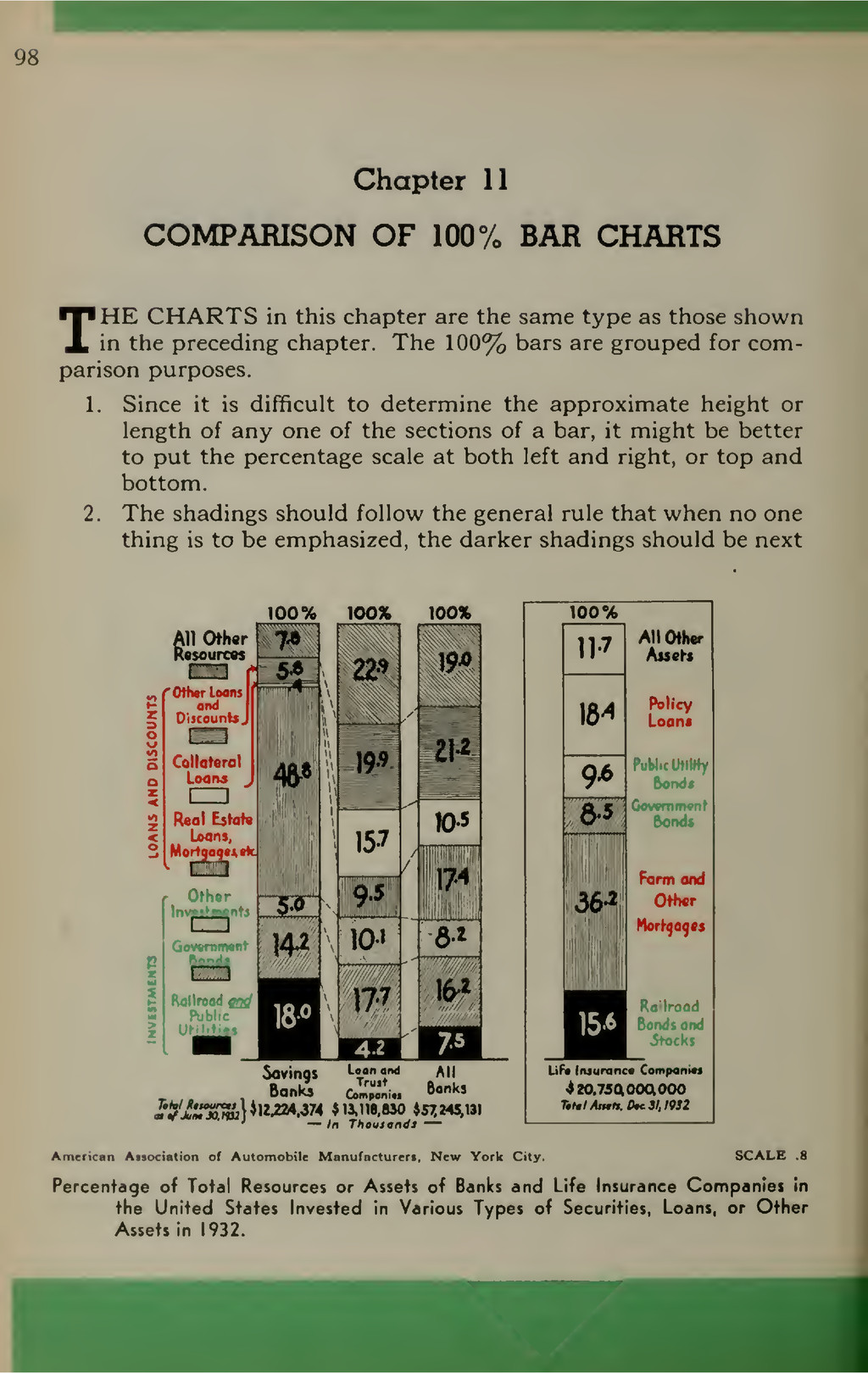 98 Chapter 11 COMPARISON OF 100% BAR CHARTS THE...