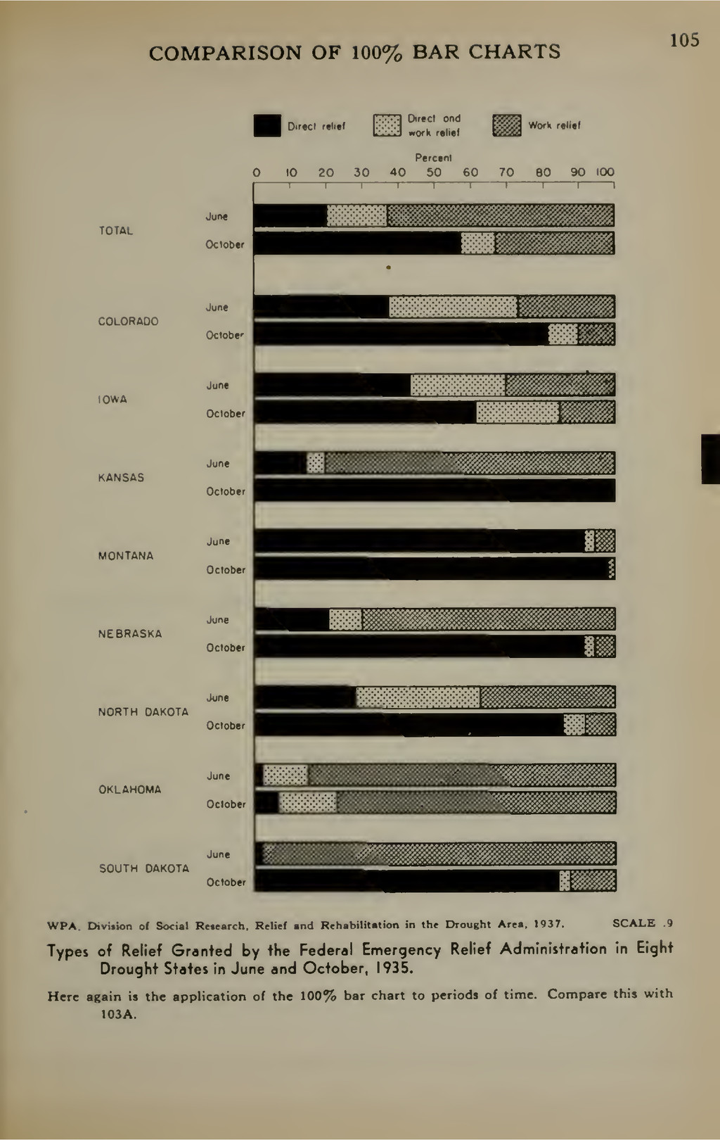 COMPARISON OF 100% BAR CHARTS 105 Direct r«<ief...