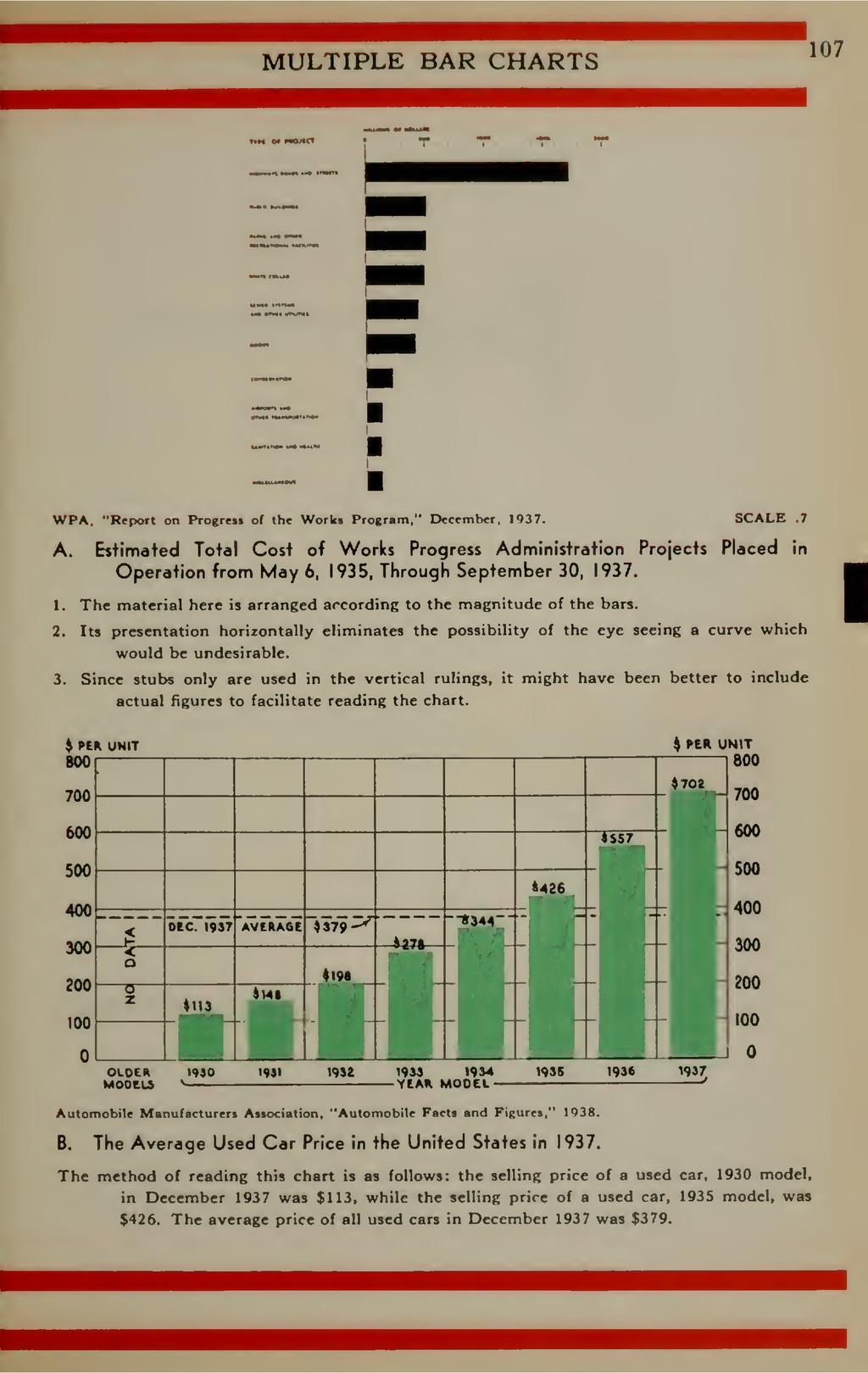 "MULTIPLE BAR CHARTS 107 WPA. ""Report on ProgrcM..."