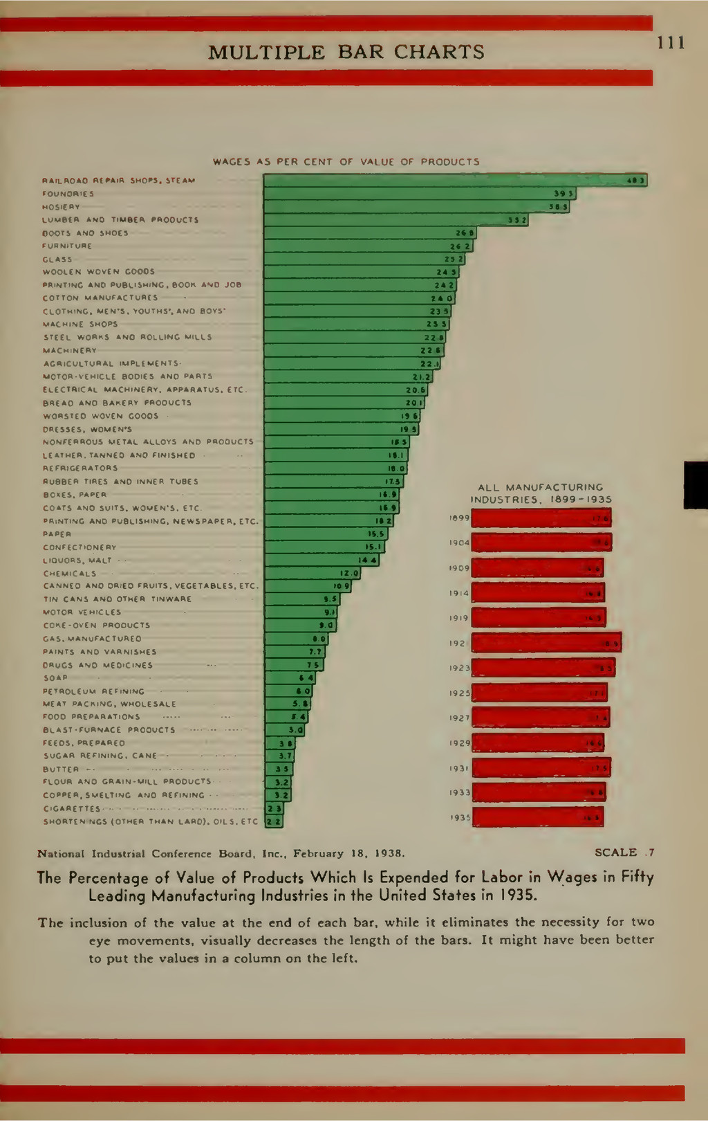 MULTIPLE BAR CHARTS 111 WAGES AS ftR CfNT Of VA...
