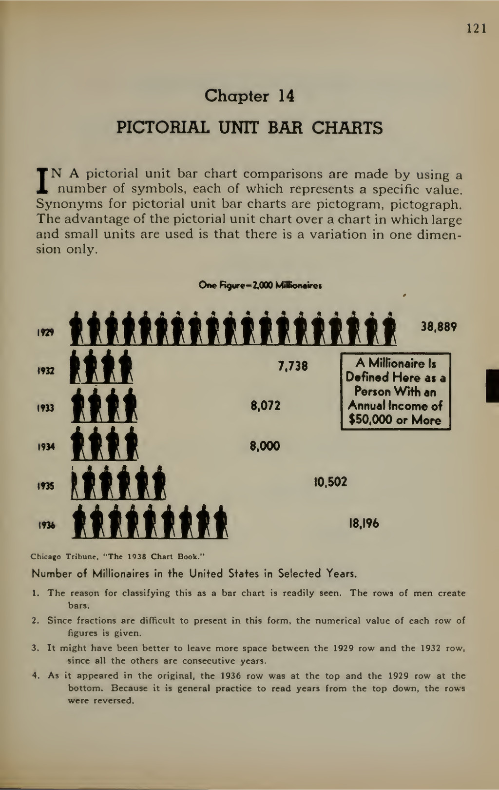 121 Chapter 14 PICTORIAL UNIT BAR CHARTS IN A p...