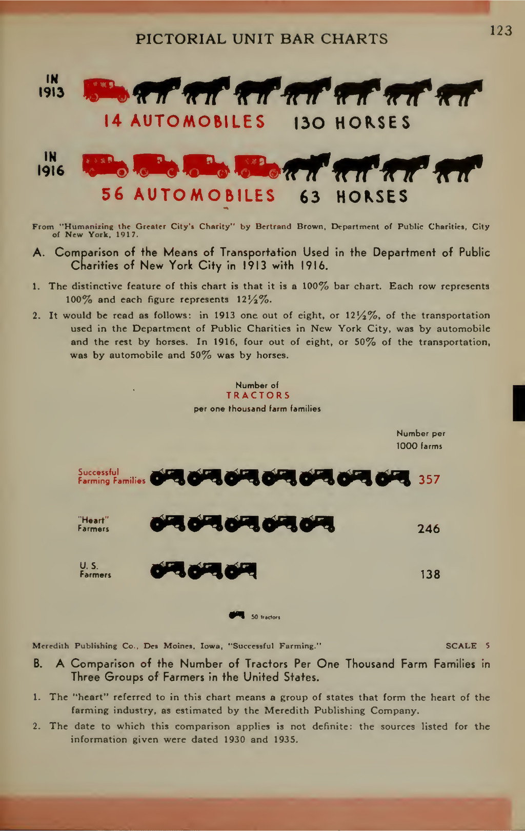 PICTORIAL UNIT BAR CHARTS 123 IN 1913 IN 1916 1...