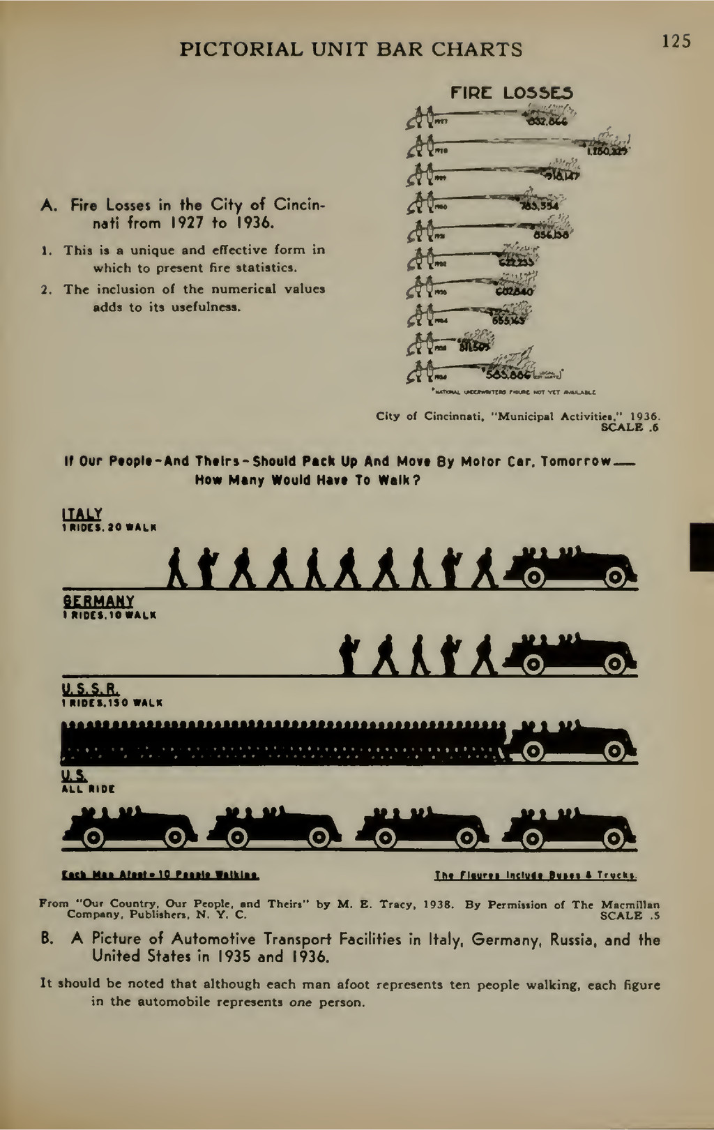 PICTORIAL UNIT BAR CHARTS 125 A. Fire Losses in...