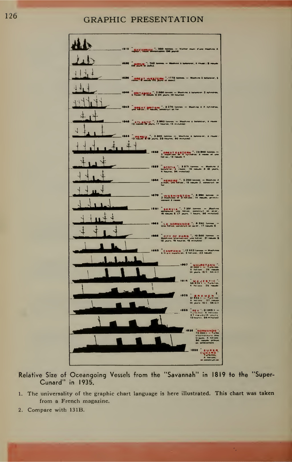 GRAPHIC PRESENTATION Relative Size of Oceangoin...