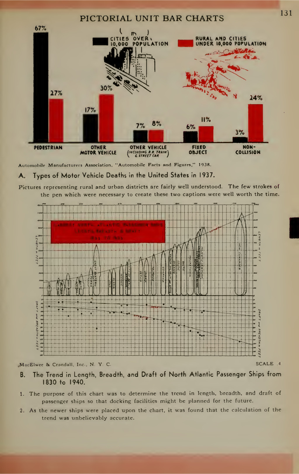 PICTORIAL UNIT BAR CHARTS UI 67% ^ r. ) CITIES ...