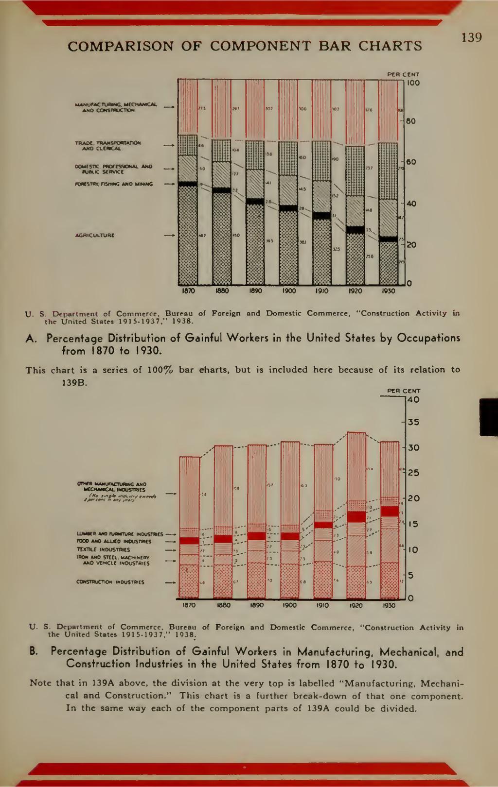 COMPARISON OF COMPONENT BAR CHARTS 139 roannnc ...