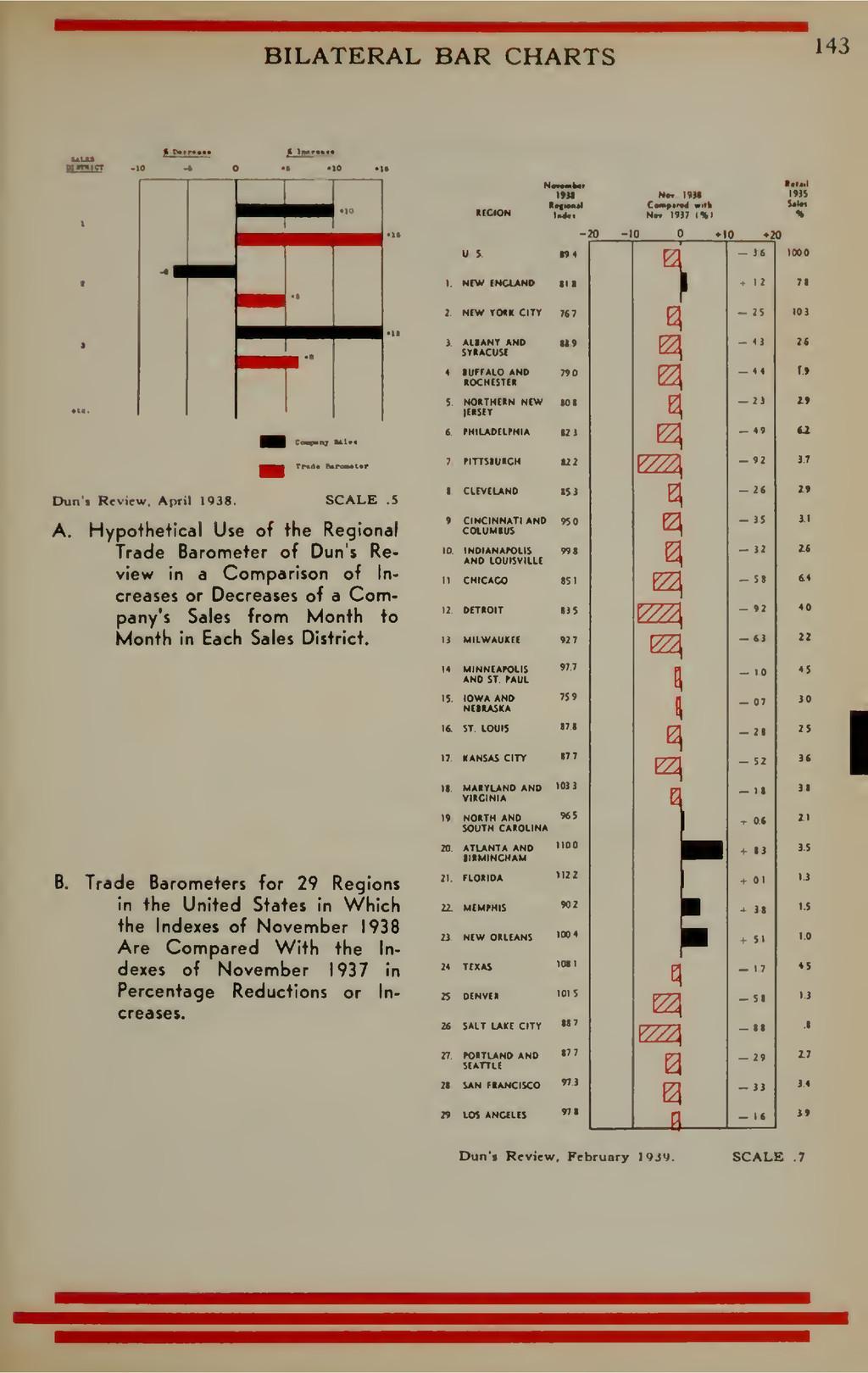 BILATERAL BAR CHARTS 143 1 PMr«t« i >ll«r»«t. C...